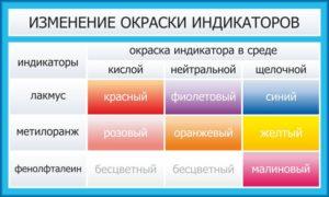 """Эскиз стенда """"Изменение окраски индикаторов"""""""
