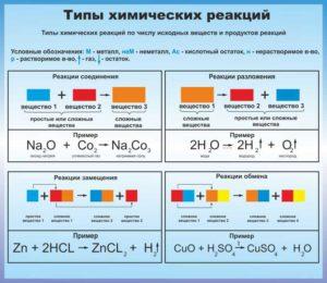 """Эскиз стенда """"Типы химических реакций"""""""