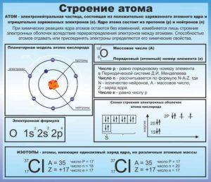 """Макет стенда """"Строение атома"""""""