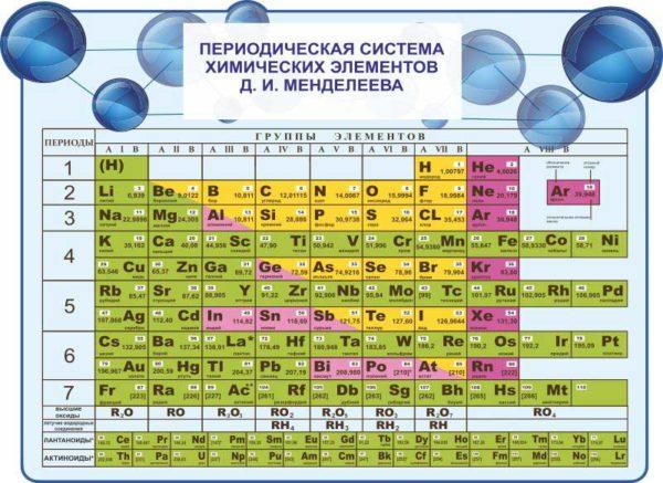 Стенд периодическая система Менделеева эскиз