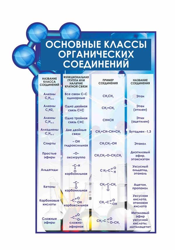 Стенд Основные классы органических соединений макет