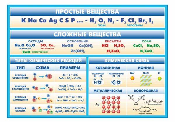 Стенд Типы химических реакций макет