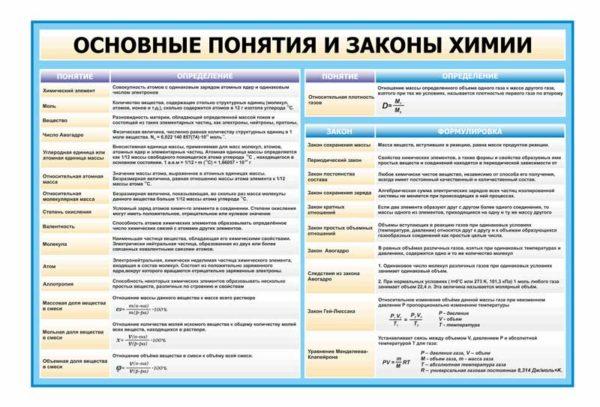 Стенд Основные понятия и законы химии макет