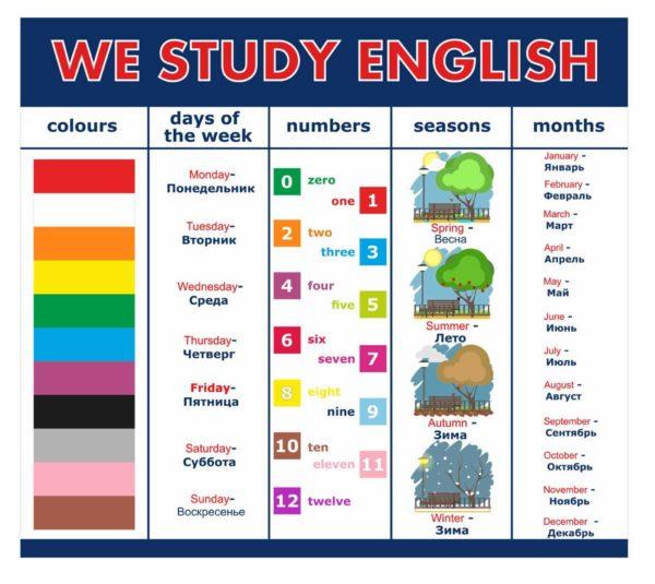 Стенд для кабинета иностранного языка №27 1 макет
