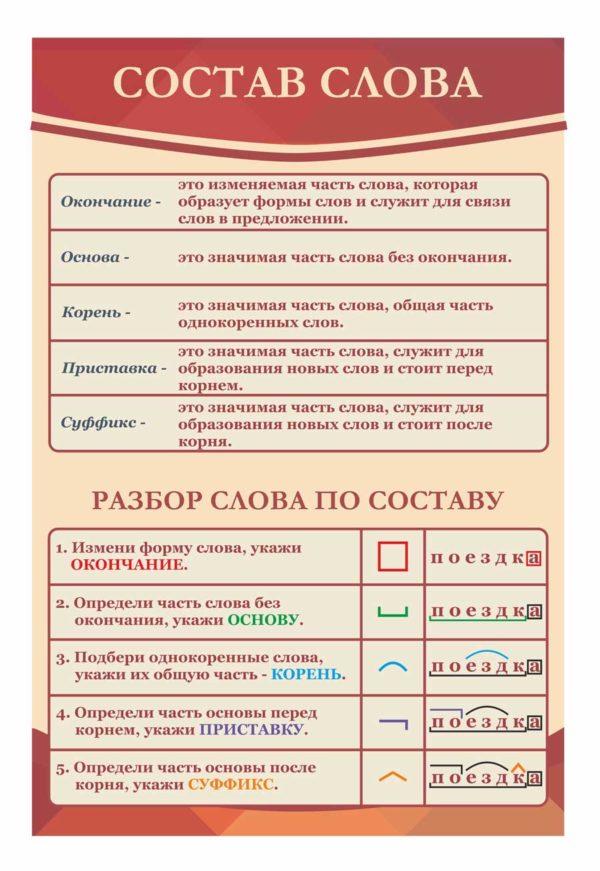 Стенды для кабинета русского языка №9 1 макет