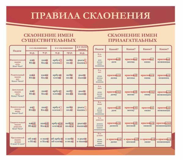 Стенды для кабинета русского языка №11 1 макет