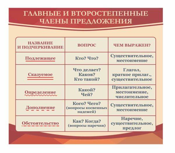 Стенды для кабинета русского языка №12 1 макет