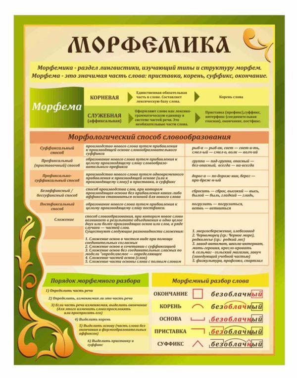 Стенды для кабинета русского языка №59 1 макет