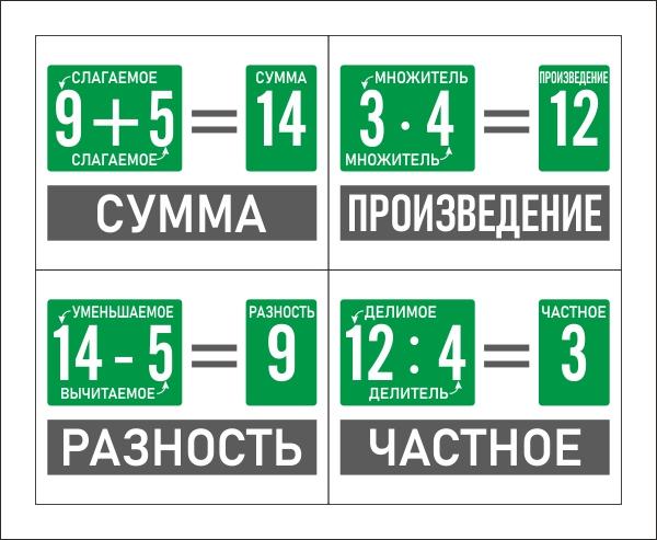 Макет наглядного пособия с описанием арифметических действий